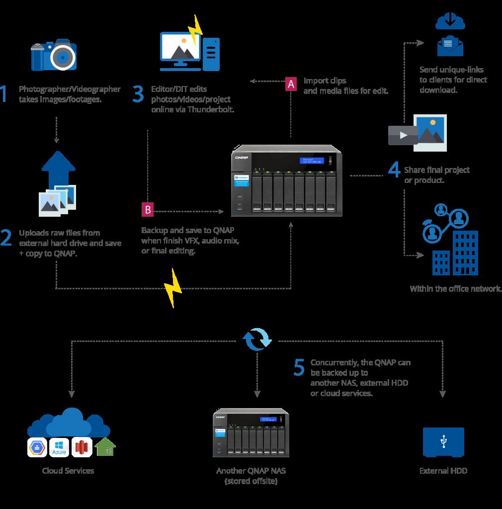 QNAP TVS-871T Workflow Sceanrio